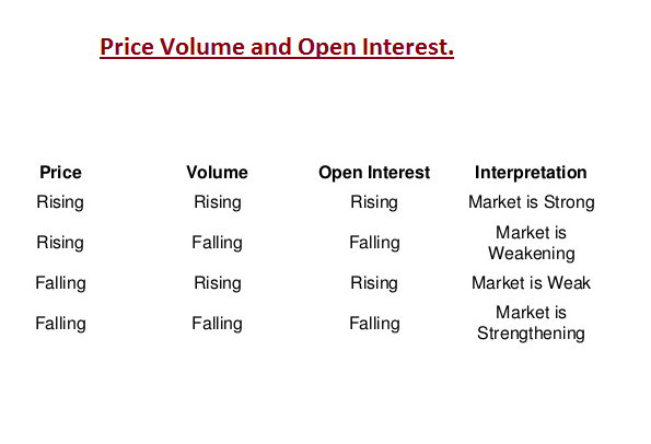 Option trading using open interest