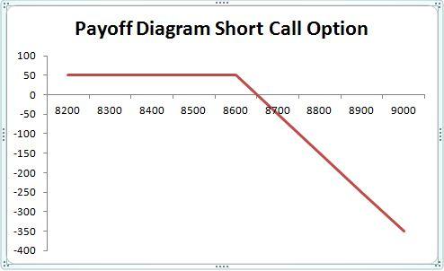 Short call options trading