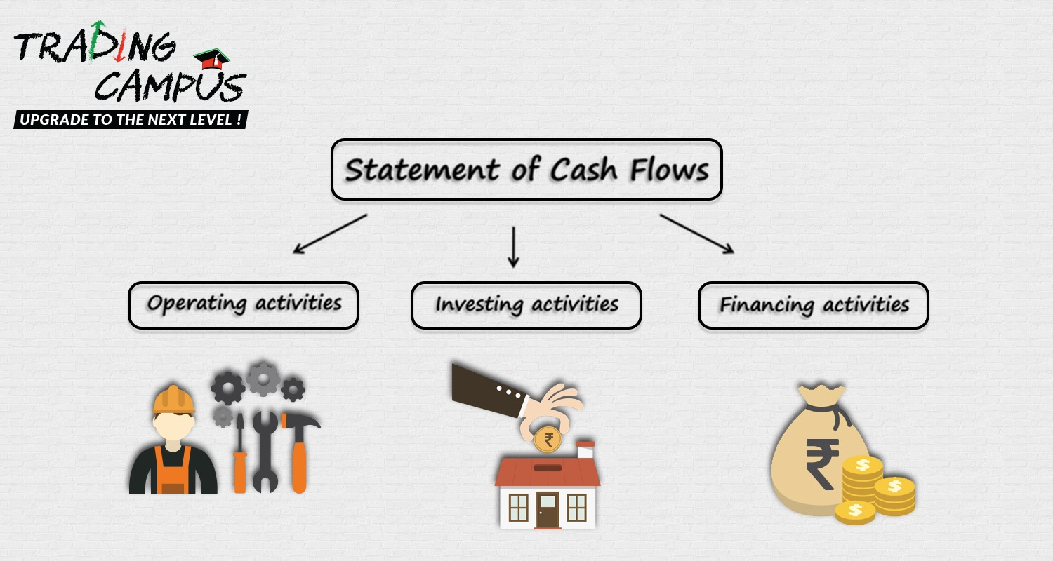 the cash flow statement The cash flow statement, which is also sometimes called a statement of cash flow , is a financial document that reports how much money your.