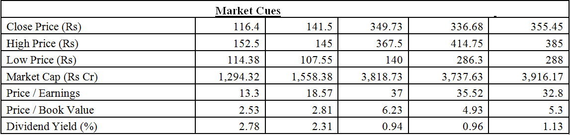 Grindwell Norton Stock Price Share Price Charts Stock Analysis
