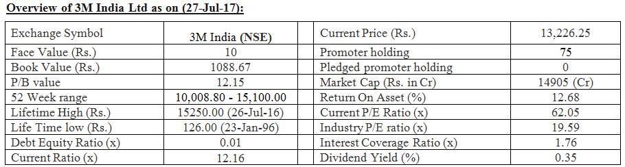 3M India Stock/Share Price, Charts, Stock Analysis