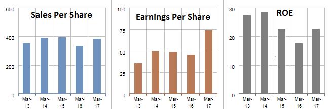 Balkrishna Industries share EPS, ROE