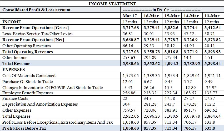 Balkrishna Industries Ltd. Income statement