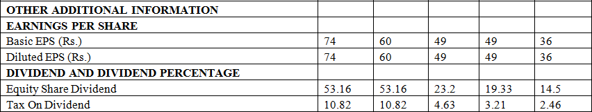 Balkrishna Industries dividend per share