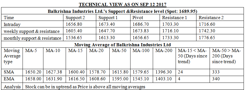 BALKRISHNA INDUSTRIES STOCK TECHNICAL VIEW