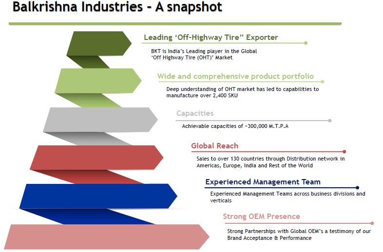 Balkrishna Industries Company Overview