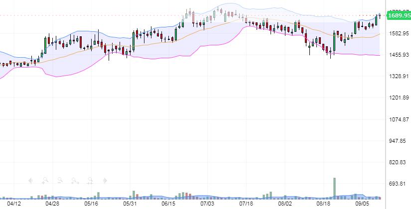 BALKRISHNA INDUSTRIES STOCK CHART