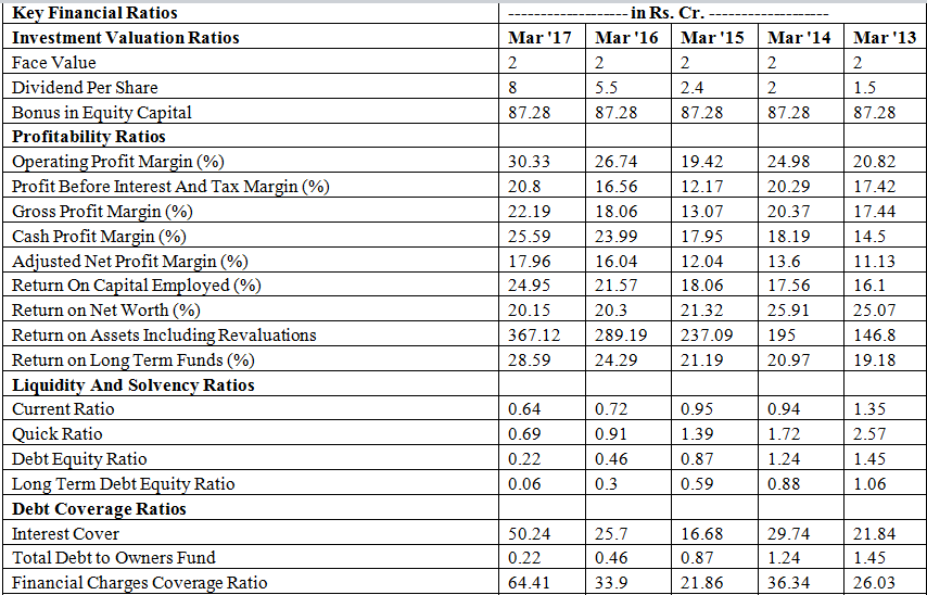 Balkrishna Industries key financial ratios