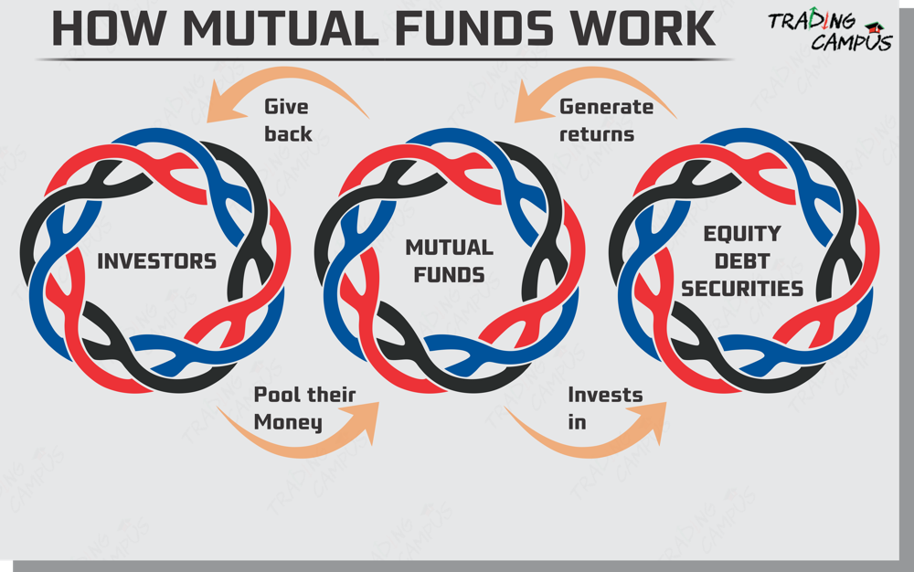 how do mutual funds work step by step