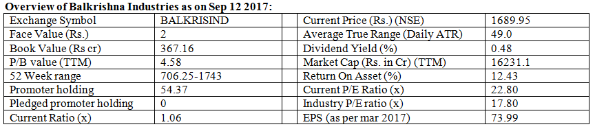 Balkrishna Industries Stock Price, Balkrishna Industries BSE/NSE Live Share Price, Stock Performance, Stock Quotes