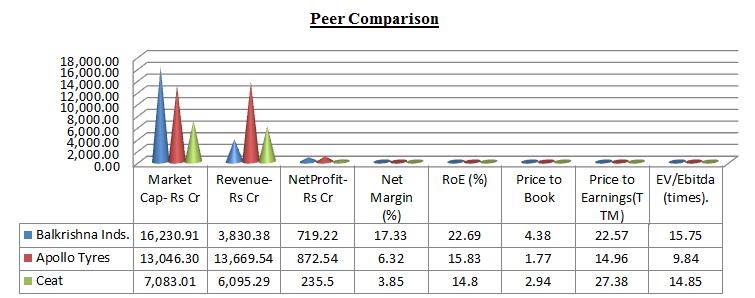 Balkrishna Industries limited stock peer comparison