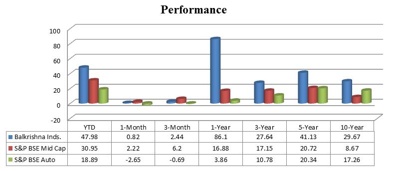 Balkrishna Industries limited stock performance