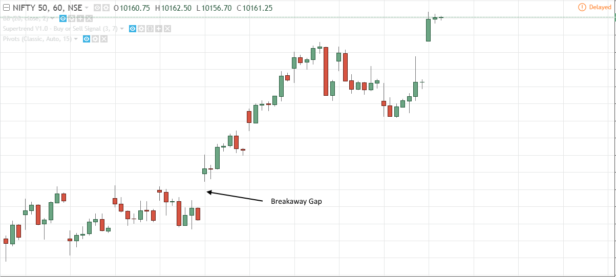 breakaway Gap trading strategies