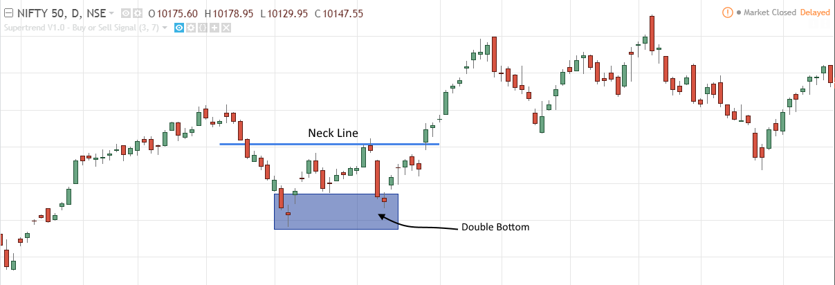 double bottom and neck line chart pattern