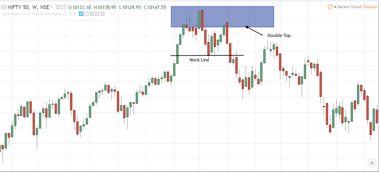 stock chart pattern analysis