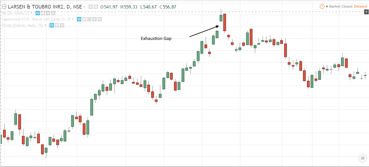 Exhaustion Gap in technical Analysis