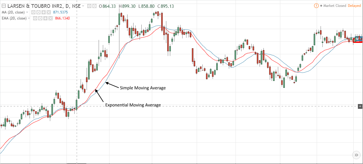 exponential moving average technical analysis indicator