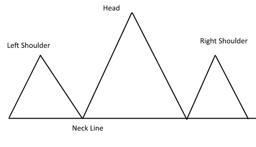 head and shoulder in Stock Charts