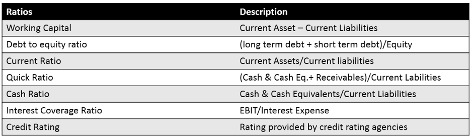financial ratio analysis list of financial ratios