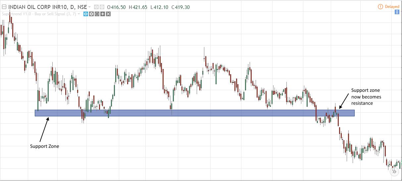 analyse Stock Charts