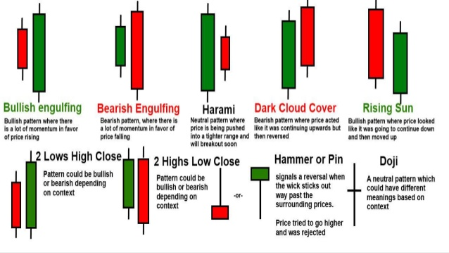 Forex candle patterns