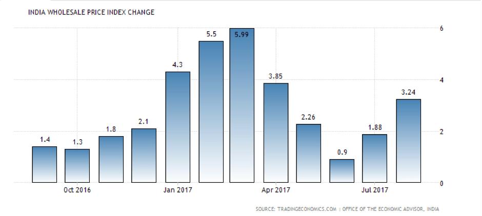 india wholesale price_index