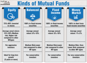Mutual fund categories types