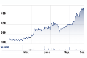 Grindwell Norton stock chart