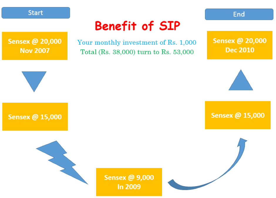 benefits of SIP