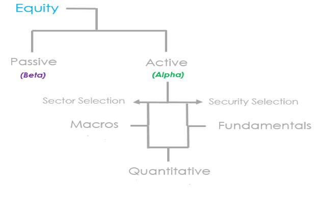 equity active passive