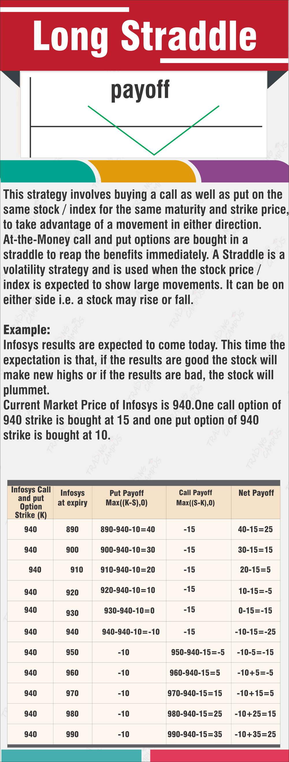Long Straddle option trading strategy example