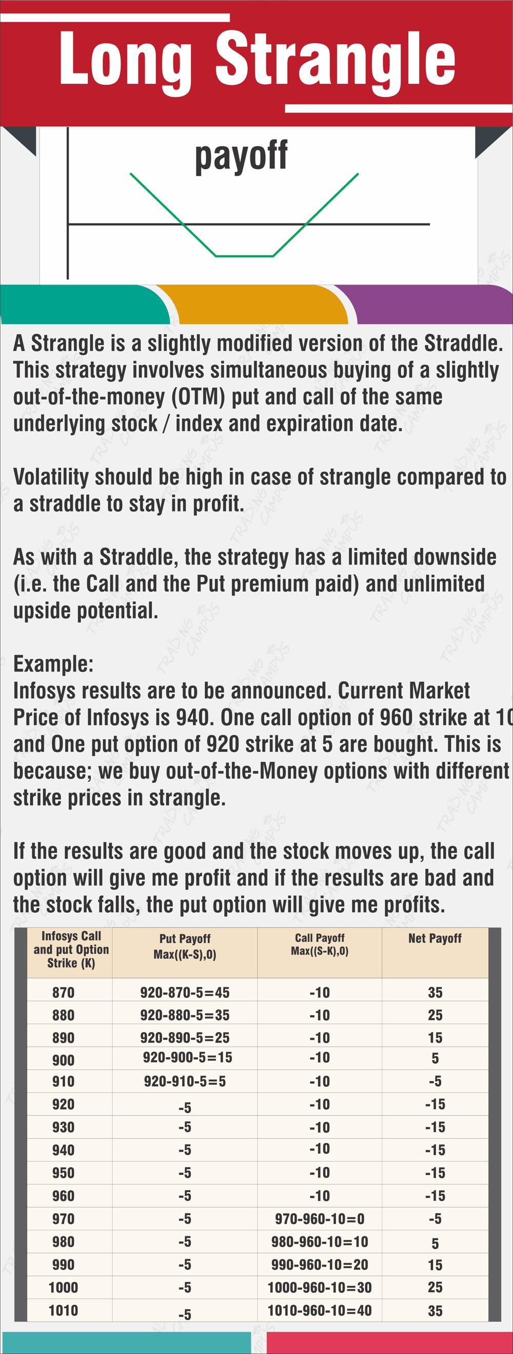Long Strangle trading strategy