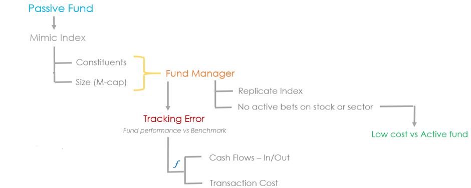 passive fund