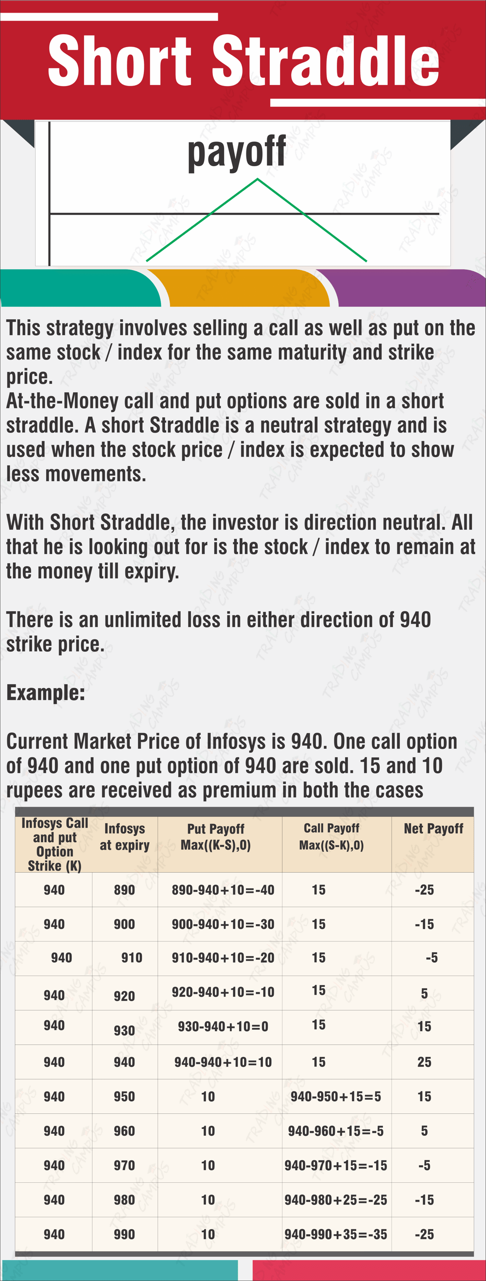 Short Straddle options trading strategy example