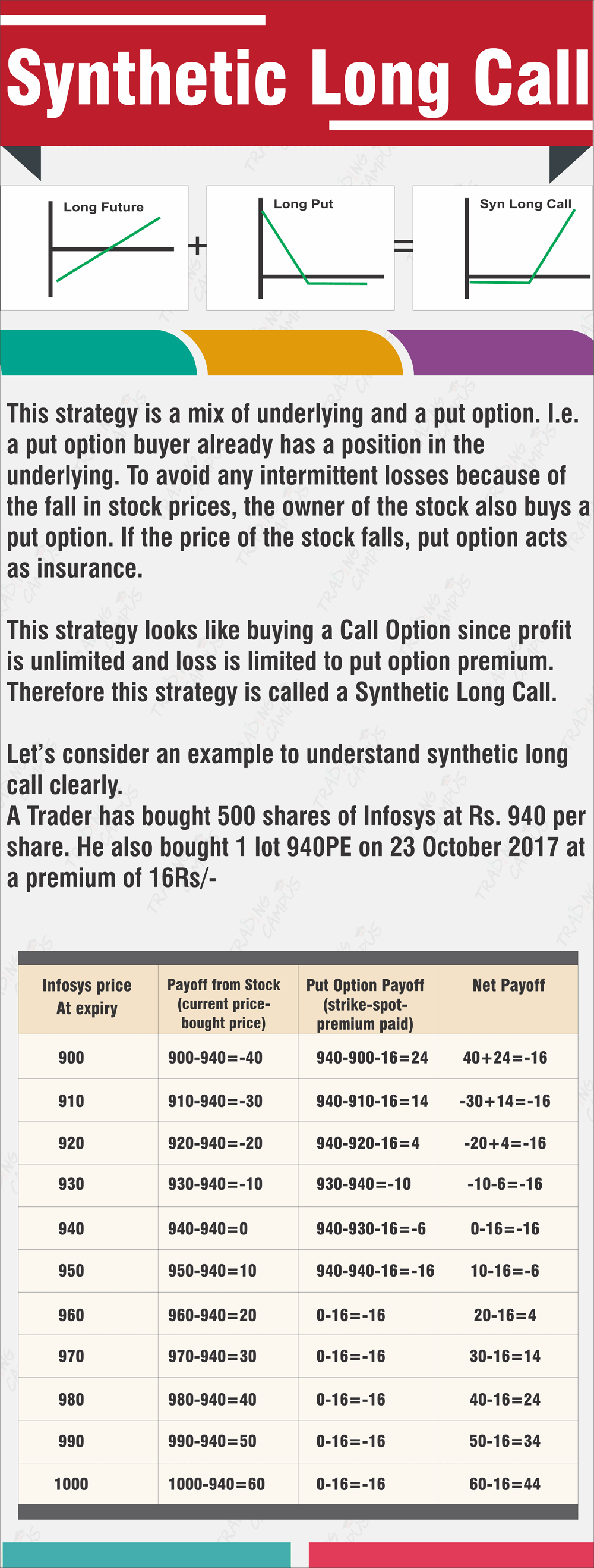 Options trading strategy synthetic long call