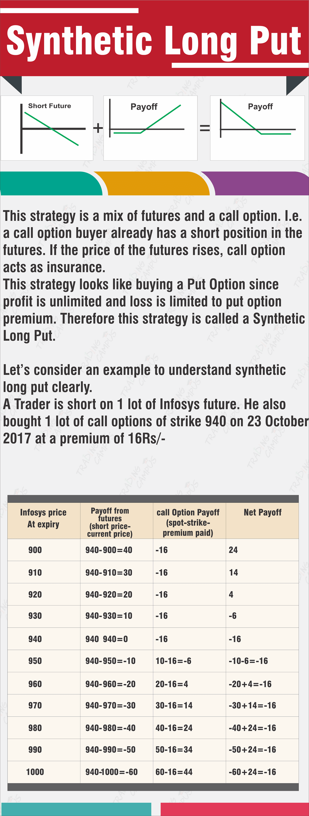 synthetic long put options trading strategy