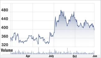 HCPL stock chart