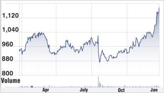 Infosys stock chart