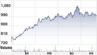Kotak Bank stock chart