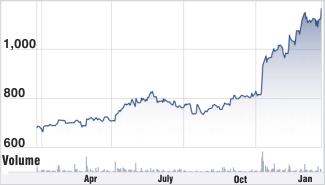 Larsen and Toubro stock chart