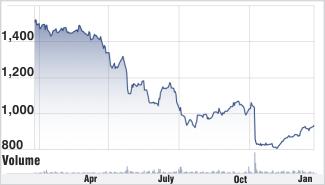 Lupin stock chart