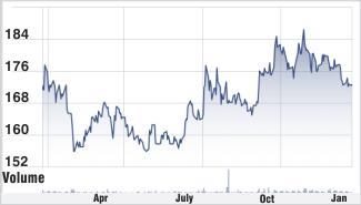 NTPC stock chart