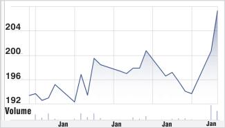 ONGC stock chart