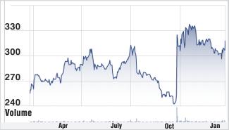 SBI stock chart