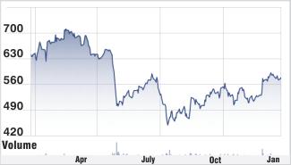 Sun Pharma stock chart