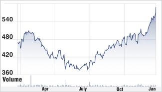Tech Mahindra stock chart