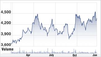 Ultratech Cement stock chart