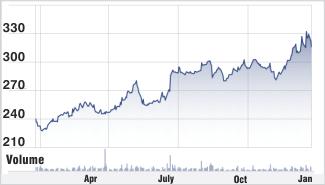 Wipro stock chart
