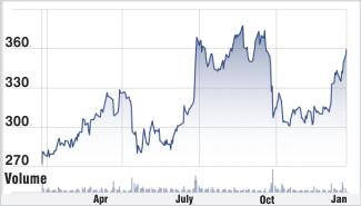 Yes Bank stock chart