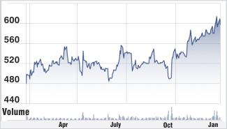 Zee Entertainment stock chart